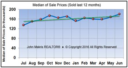 Market Statistics - Mainland Median of Sale Prices - June 2016