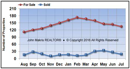 Vero Beach Island Condos Market Statistics - For Sale vs Sold - July 2016