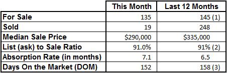 Market Statistics - Vero Beach Island Condos July 2016