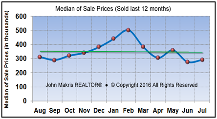 Market Statistics - Island Condos Median of Sale Prices - July 2016