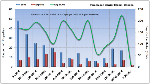 Market Statistics - Island Condos - Sold vs Expired and DOM - July 2016