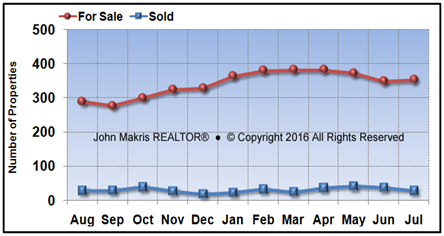 Vero Beach Island Single Family Market Statistics - For Sale vs Sold - July 2016