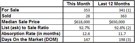 Market Statistics - Vero Beach Island Single Family July 2016
