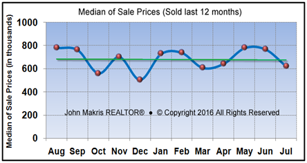 Market Statistics - Island Single Family Median of Sale Prices - July 2016