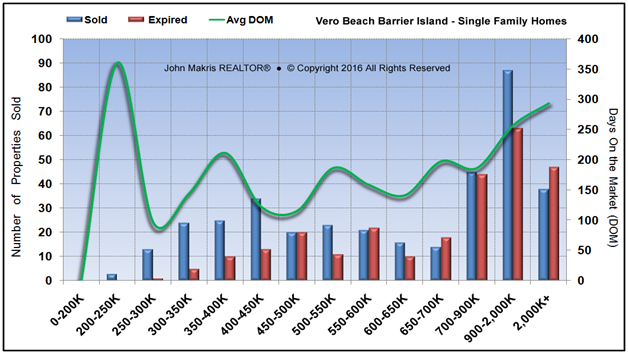Market Statistics - Island Single Family - Sold vs Expired and DOM - July 2016