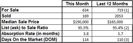 Market Statistics - Vero Beach Mainland July 2016