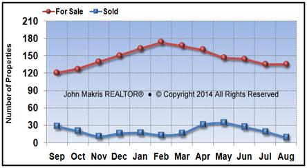 Vero Beach Island Condos Market Statistics - For Sale vs Sold - August 2016