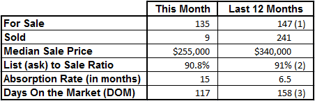Market Statistics - Vero Beach Island Condos August 2016