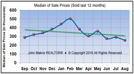 Market Statistics - Island Condos Median of Sale Prices - August 2016