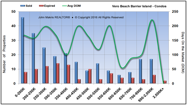 Market Statistics - Island Condos - Sold vs Expired and DOM - August 2016
