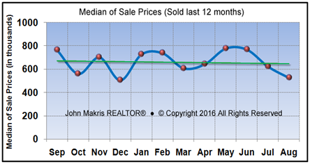 Market Statistics - Island Single Family Median of Sale Prices - August 2016