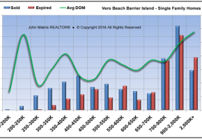 Vero Beach Barrier Island Single Family Real Estate Market Report August 2016