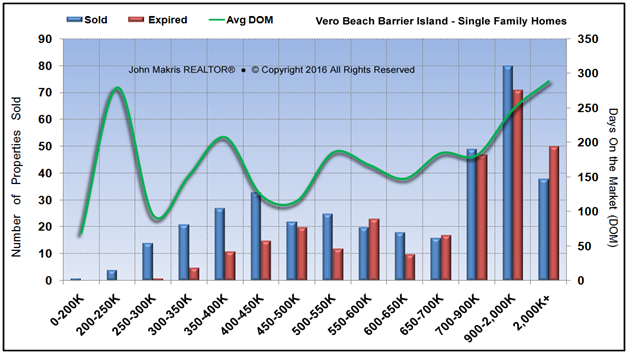 Market Statistics - Island Single Family - Sold vs Expired and DOM - August 2016