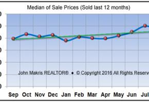 Vero Beach Mainland Real Estate Market Report August 2016