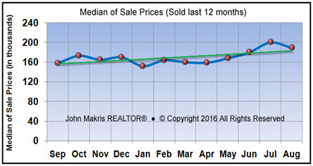 Market Statistics - Mainland Median of Sale Prices - August 2016