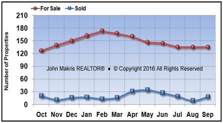 Vero Beach Island Condos Market Statistics - For Sale vs Sold - September 2016