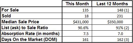 Market Statistics - Vero Beach Island Condos September 2016