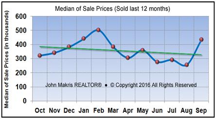 Market Statistics - Island Condos Median of Sale Prices - September 2016
