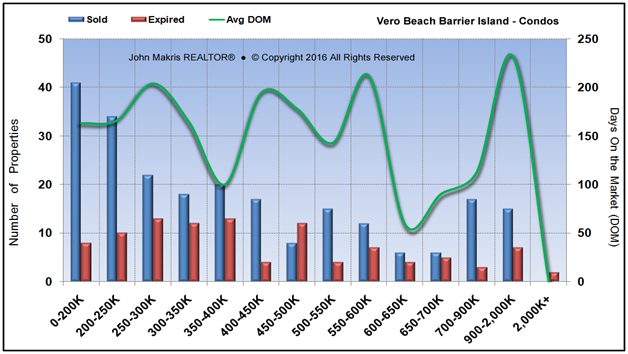 Market Statistics - Island Condos - Sold vs Expired and DOM - September 2016