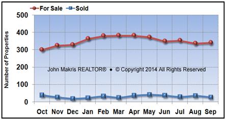 Vero Beach Island Single Family Market Statistics - For Sale vs Sold - September 2016