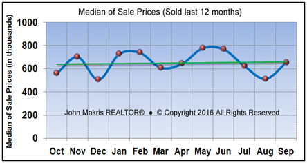 Market Statistics - Island Single Family Median of Sale Prices - September 2016