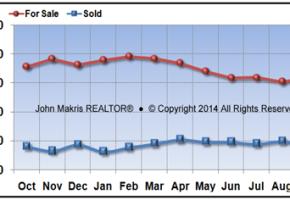 Vero Beach Mainland Real Estate Market Report September 2016