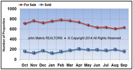 Vero Beach Mainland Market Statistics - For Sale vs Sold - September 2016