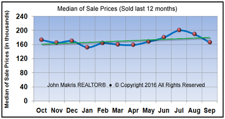 Market Statistics - Mainland Median of Sale Prices - September 2016