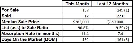Market Statistics - Vero Beach Island Condos October 2016