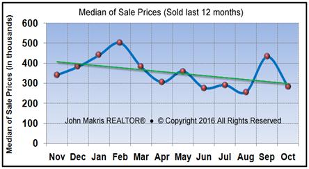 Market Statistics - Island Condos Median of Sale Prices - October 2016
