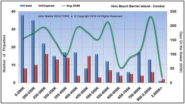 Market Statistics - Island Condos - Sold vs Expired and DOM - October 2016