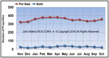 Vero Beach Island Single Family Market Statistics - For Sale vs Sold - October 2016