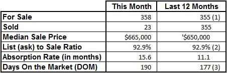 Market Statistics - Vero Beach Island Single Family October 2016
