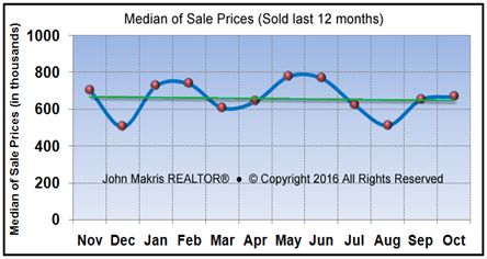 Market Statistics - Island Single Family Median of Sale Prices - October 2016