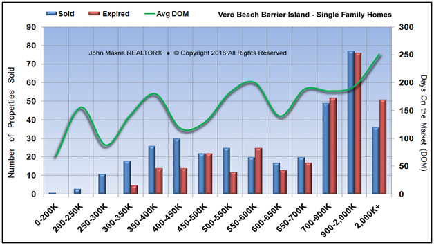 Market Statistics - Island Single Family - Sold vs Expired and DOM - October 2016