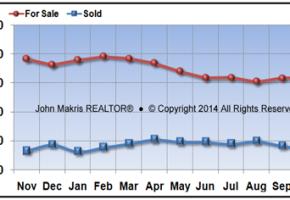 Vero Beach Mainland Real Estate Market Report October 2016