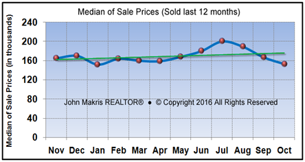 Market Statistics - Mainland Median of Sale Prices - October 2016