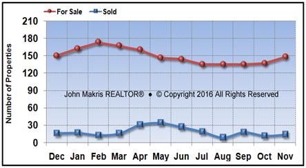 Vero Beach Island Condos Market Statistics - For Sale vs Sold - November 2016