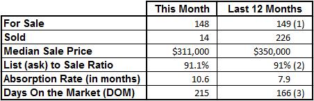 Market Statistics - Vero Beach Island Condos November 2016