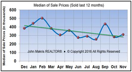 Market Statistics - Island Condos Median of Sale Prices - November 2016