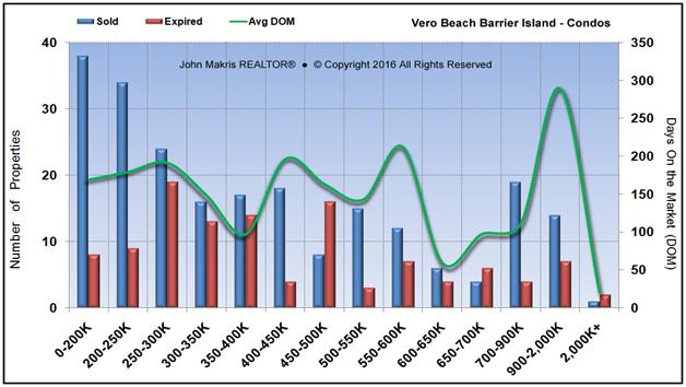 Market Statistics - Island Condos - Sold vs Expired and DOM - November 2016