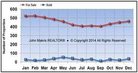 Vero Beach Island Single Family Market Statistics - For Sale vs Sold - November 2016