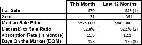 Market Statistics - Vero Beach Island Single Family November 2016