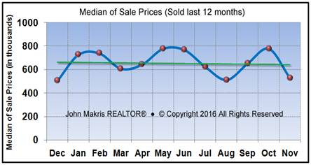 Market Statistics - Island Single Family Median of Sale Prices - November 2016