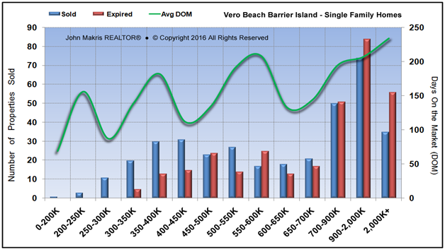 Market Statistics - Island Single Family - Sold vs Expired and DOM - November 2016