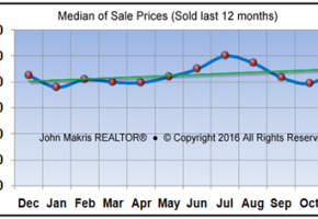 Vero Beach Market Statistics November 2016 - Median of Sale Prices