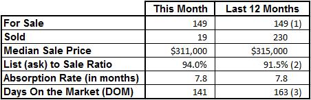Market Statistics - Vero Beach Island Condos December 2016