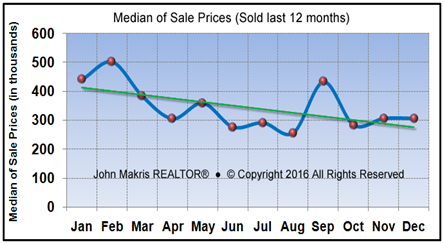Market Statistics - Island Condos Median of Sale Prices - December 2016