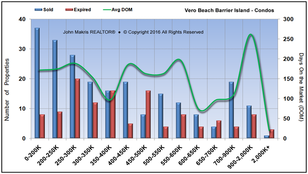 Market Statistics - Island Condos - Sold vs Expired and DOM - December 2016