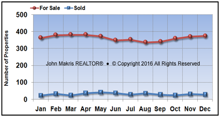 Vero Beach Island Single Family Market Statistics - For Sale vs Sold - December 2016